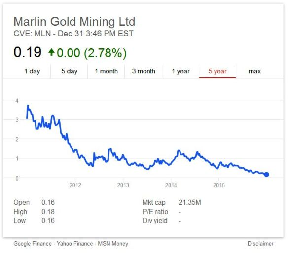 Marlin Gold Mining Ltd